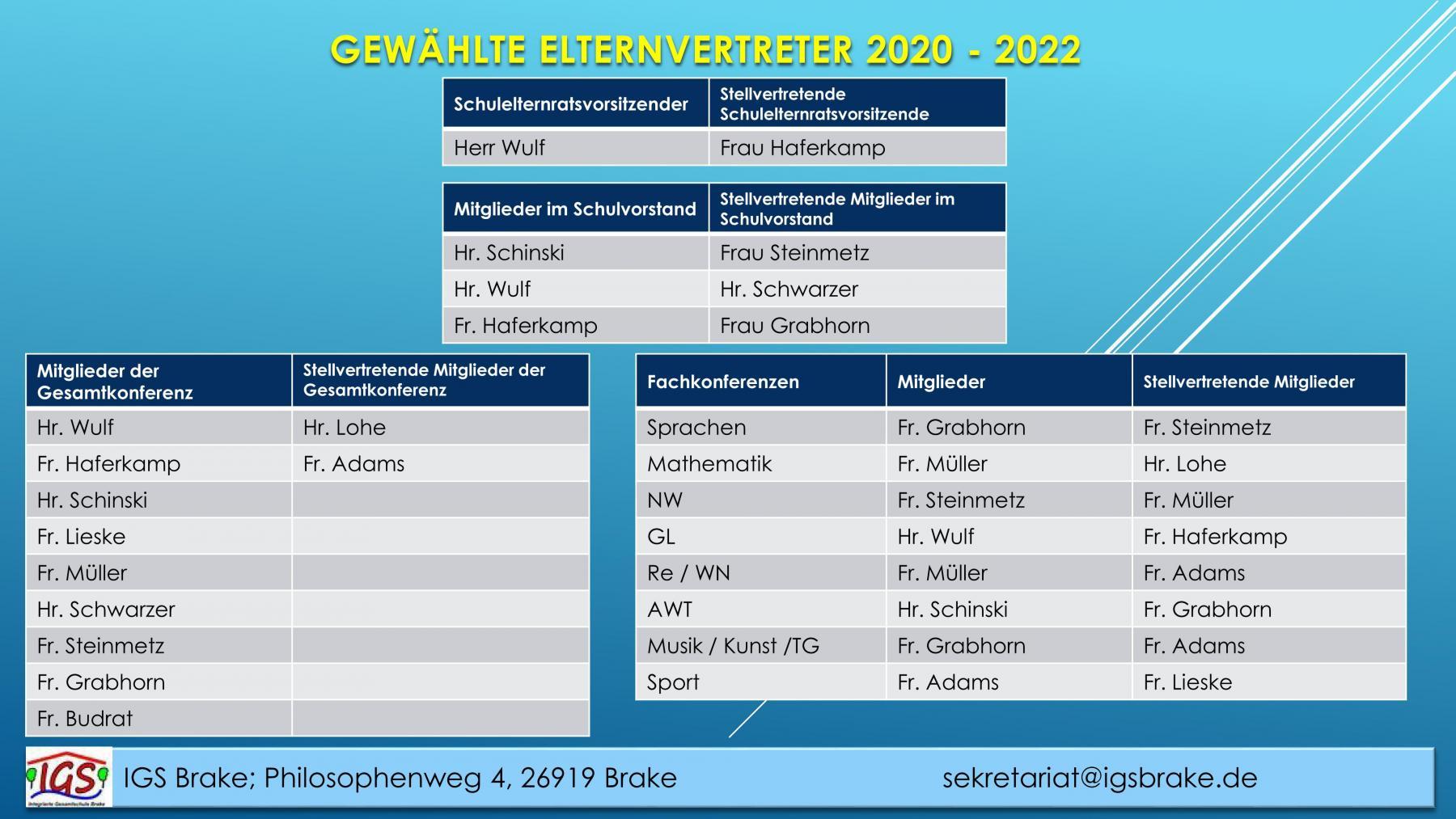 Ergebnisse-SER_14_12_2021